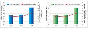 F-MELT® – cистема вспомогательных веществ для производства таблеток, диспергируемых в ротовой полости (ODT)