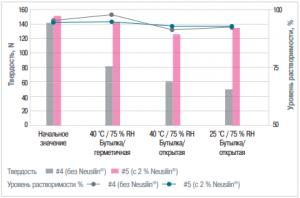 Повышение твердости таблеток с ацетаминофеном на основе лактозы и маннитола и обеспечение их устойчивости к воздействию влаги путем добавления 2 % Neusilin® UFL2