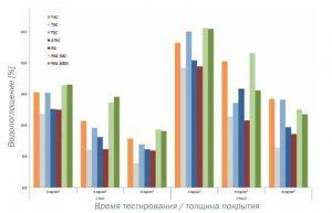 Сравнение различных пластификаторов в зависимости от их воздействия на сополимер метакриловой кислоты и этилакрилата