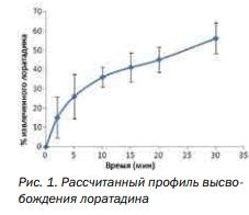 Исследования процесса высвобождения (in vitro) различных субстанций из фармацевтической жевательной резинки с использованием Health in Gum®