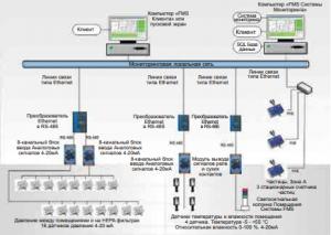 Рекомендации при проектировании системы мониторинга на производстве. Часть 1