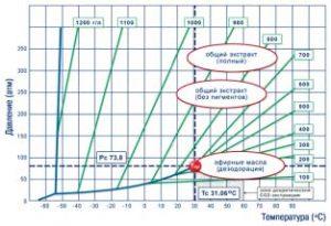 Свехкритическая флюидная экстракция растительного сырья: перспективная технологическая платформа для фармацевтической промышленности