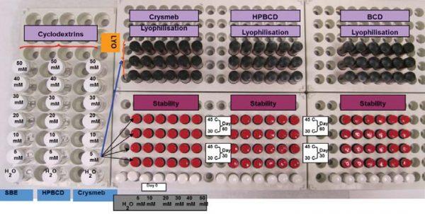 Бета-циклодекстрины как инструмент солюбилизации нерастворимых АФС (BCS класс II и класс VI)
