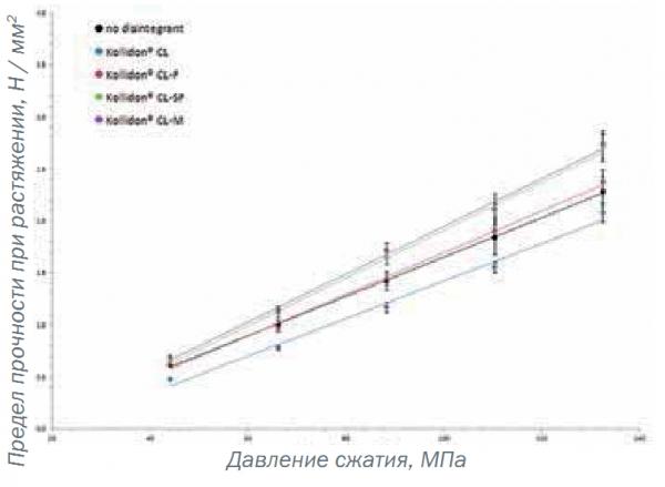 Исследование влияния размера частиц различных сортов кросповидона на характеристики таблетки