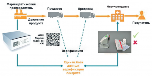 Фармацевтическая сериализация и системы Track & Trace