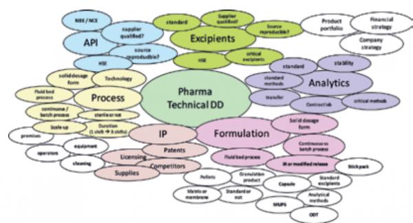 Комплексная экспертная оценка в фармацевтической отрасли: выявление ранних (предупредительных) сигналов или запоздалой оптимизации
