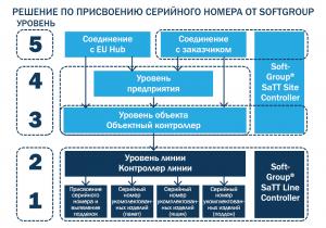 Фармацевтическая сериализация и системы Track&Trace в Украине. Доступное решение по внедрению уже существует!