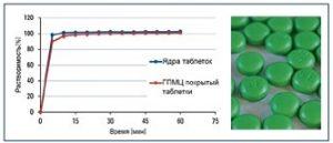 Применение производных целлюлозы  в технологии покрытия таблеток