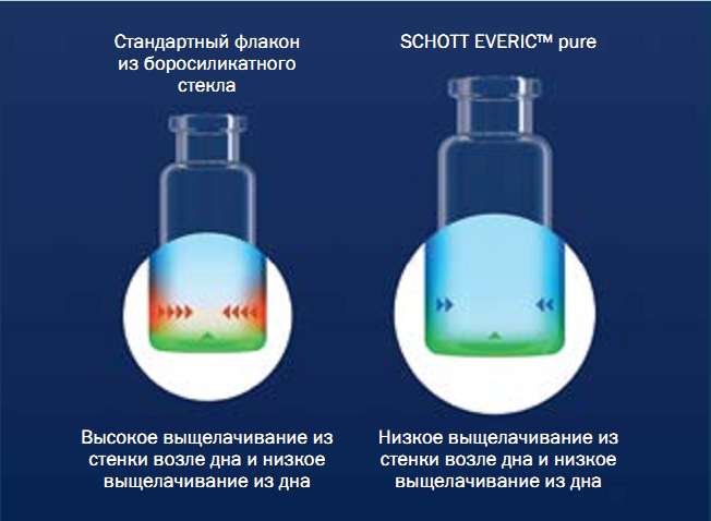 SCHOTT EVERIC™: Vials optimized for high potency drugs, even with low filling volumes