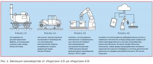 Как достигается качество в фармацевтическом  производстве? «Фарма 4.0»: фармацевтическое производство – от молекулы до готового препарата