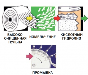Портфель компании JRS Pharma – от порошковой целлюлозы до ко-процессинговых вспомогательных веществ