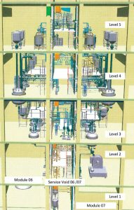 Increased efficiency in planning API production due to the modularity principle and standard functional solutions